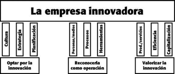 Obligaciones Innovacion (1)