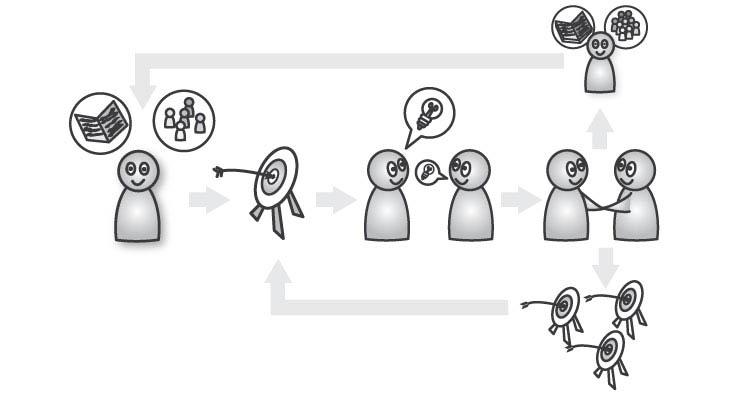59_Effectuation_03_Effectuation-Grafik