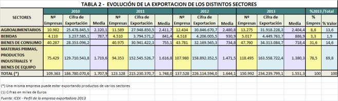 Evoexport_sectores