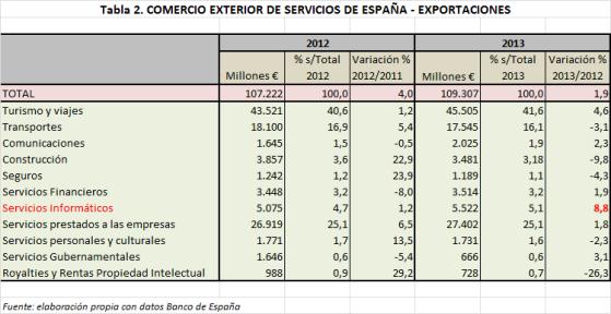 Export_serv_detal_2013