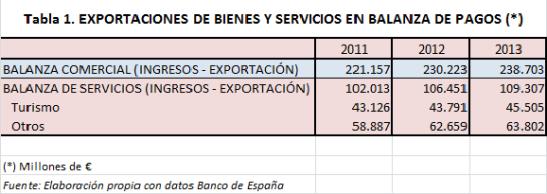 Exports_bienesserv_balanza2013
