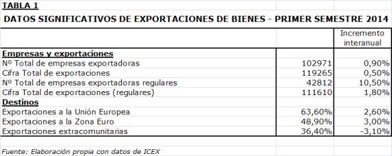 Datos1er_semestre_2014