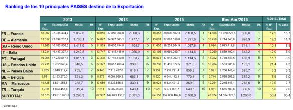 Exports UK 2